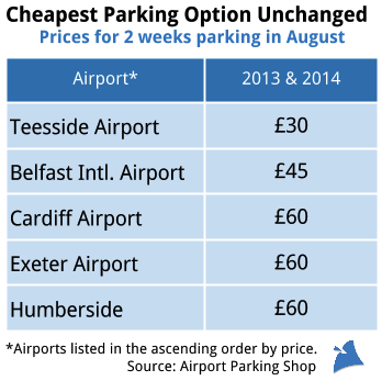 AirportParkingPricesUnchanged