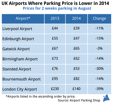 We D Like To Agree Airport Parking Prices Only Go Up But