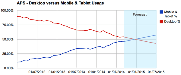 APS-Mobile-desktop-usage