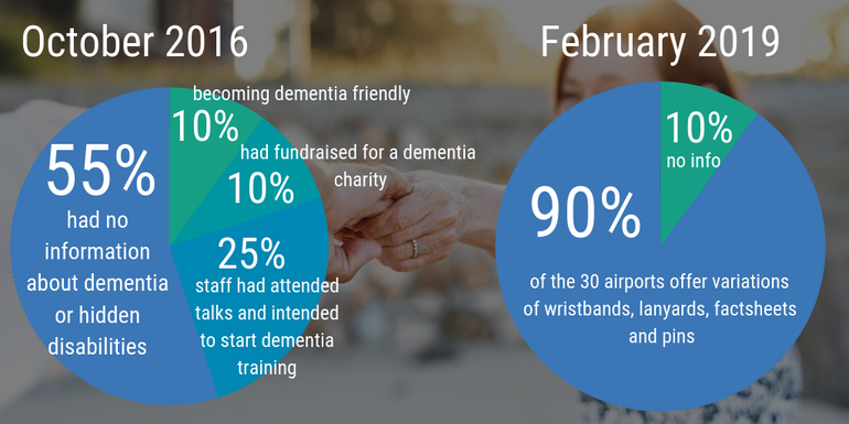Dementia and airports stats; 2016 vs 2019