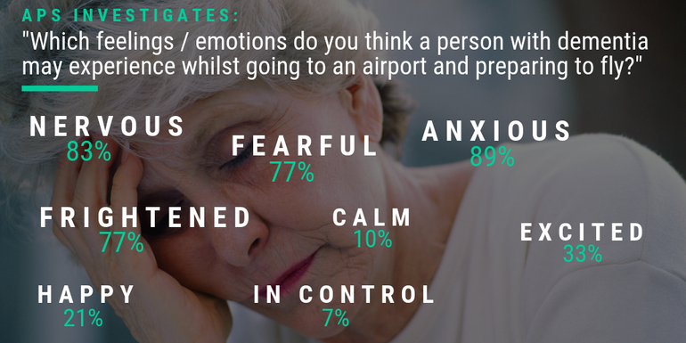 How do people with dementia feel about travelling?
