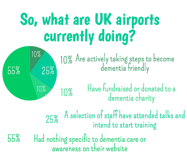 Dementia and Airports, what are airports doing