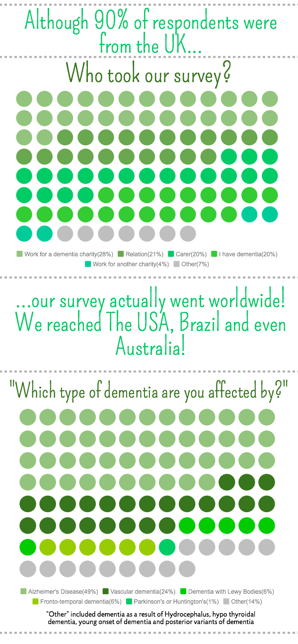 Airports and Dementia survey results