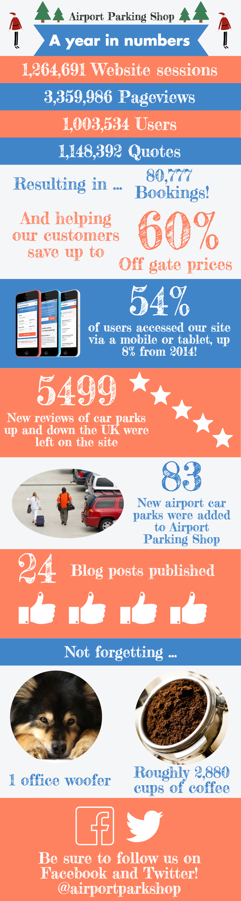 A look back at our year in numbers
