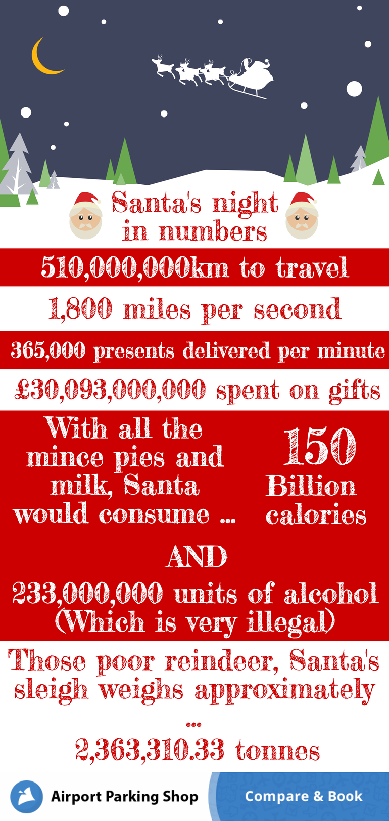 The stats behind Santa's work and how they compare to our year in numbers