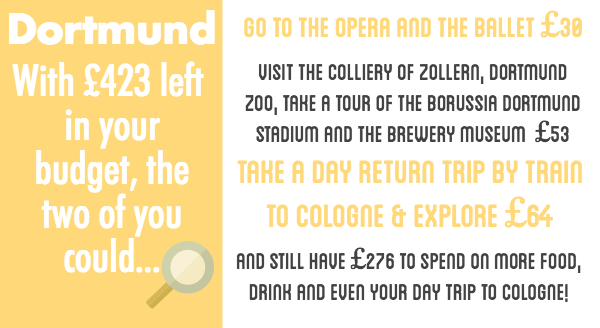 With £423 left in the budget, visit the football stadium, take a day trip to Cologne and see the opera and ballet. You'll still have £276 left!