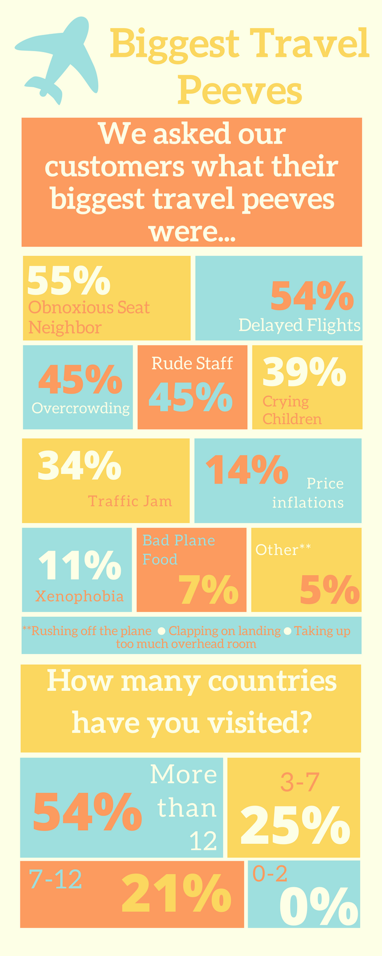 Here are the results of our Travel Peeves survey! How many of these annoy you, too?