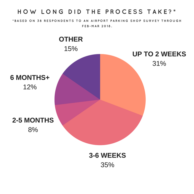 Transgender Survey results: how long did the process take you?