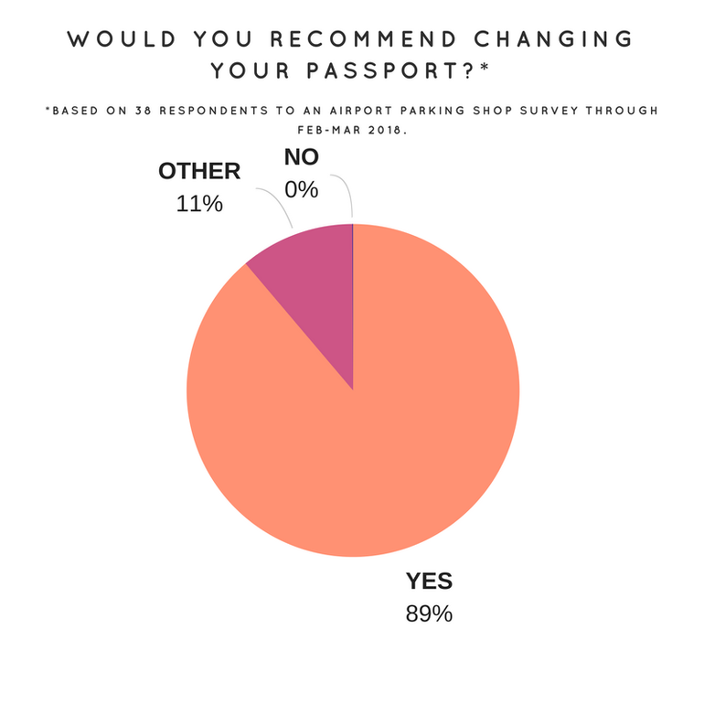 Transgender survey response: Would you recommend changing your passport?