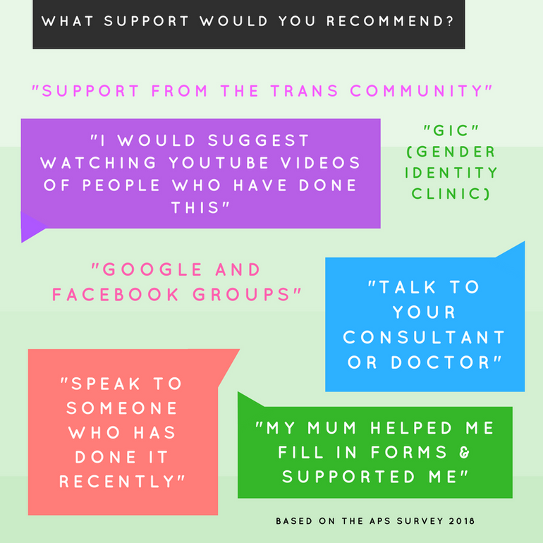 Survey responses to What support would you recommend people seek?