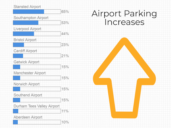 airport parking increasing in price