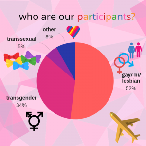 Who were our participants for the survey