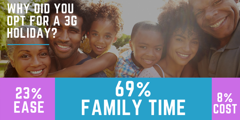 69% of our respondents said family time was the main reason for a 3G Holiday